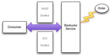 巴克采用自己的XML格式来表达有关实体;需要关注的是,这个格式允...
