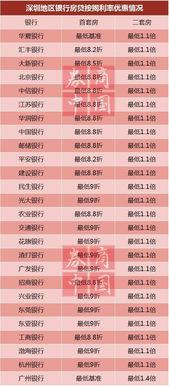 ...016深圳最新房贷利率大全 平安银行首套最低8.2折