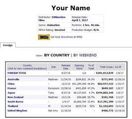 ...房情况(数据:Boxofficemojo)-你的名字 成日本电影全球票房冠军 ...