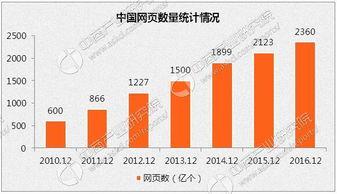 2016年底中国网站网页数量统计分析