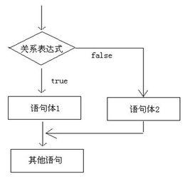 Java语法基础之选择结构的if语句 switch语句详解