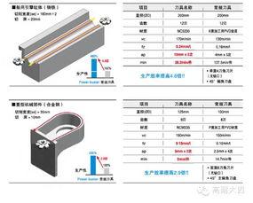 刀片特性   刀盘特性   推荐切削条件   POWER BUST