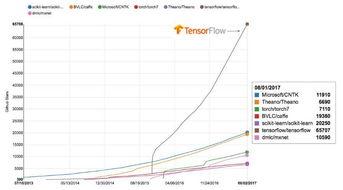 一个充满活力的开源社区   TensorFlow 发展迅速,有很多谷歌外部的开...