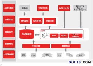 分析平台即用友BQ.用友BQ利用大数据处理技术,能够将各类数据进...