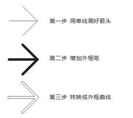 cdr怎么做圆角箭头