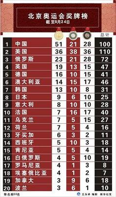 图表 北京奥运会奖牌榜 8月24日
