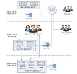 ...省印发网上政务服务平台总体建设方案