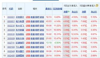 深股通净买入平安银行3.65亿元 创年内最大单日买入规模