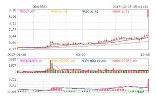 永辉超市 今日股票行情 主力资金流向 股吧 评股网
