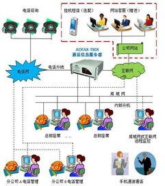 ...为政府应急部门搭建紧急呼叫中心系统 -中国IT新闻网