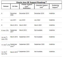 Java 你可以慢点吗 Java 11 JDK 11 正式发布