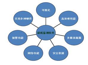 图7 软件功能图-智能型马达控制监测管理系统在石油钻机井场的应用