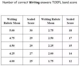 2019托福考试时间表及最新托福评分标准详解