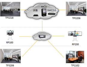 HUAWEI RP系列多功能智真 RP100 46S 55S, RP200 46S 55S