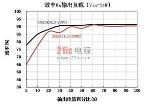 在浙江某客户的超级电容充电系统应用中,采用了金升阳第三代宽电压...