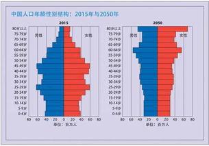 周天化源-另一个突出的问题,则是2050年预测中年轻人口的大幅减少.其中一个...