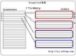 mysql中orderby排序使用索引优化