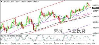 0日均线,随机指标超卖可能在该... 英镑/美元急速走低,4小时图MA5/...