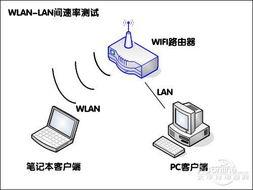... 5.4来测试WLAN与LAN间的Throughput(吞吐量)-JCG聪明无线路...