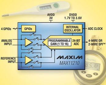 23.9位有效分辨率 作电流小于300μA的单通道24位ADC Maxim