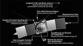 ...晚些时候发射的MAVEN航天器将携带8种仪器,研究火星大气层的细...