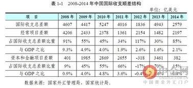 中国2014年外汇储备资产增加1188亿美元