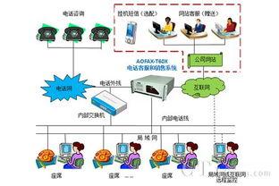 ...件,企业服务型呼叫中心系统解决方案