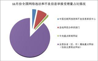 全国网络举报部门11月份举报受理量较去年同期增长24.1