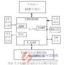 主要由单片机C8051F060、输入/输出电路、电源电路、人-机接口和通...