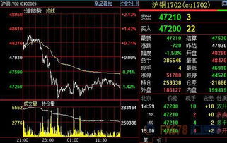 高热世界-全球铜矿投资高烧不退 沪铜高位回落至47000元 吨附近