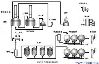 00544 制作过程-啤酒生产工艺流程框图