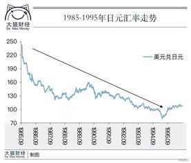 极财政   《广场协议》后,日本政府决定减税1万亿日元,同时追加5万...