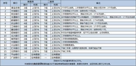 ...放开限购 南京银行房贷利率一览