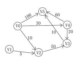 图的最短路径算法 Dijkstra,Floyd 的实现
