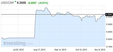 人民币对美元汇率中间价连降9日 创7年最长连跌记录