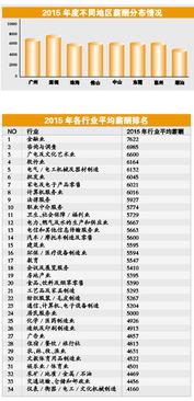 2015-2016年广东薪酬趋势发布因学历造成的薪酬差距明显缩小-本科以...
