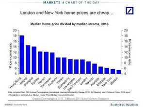 新公式计算房价 这些城市超过纽约 中国三城市排前三