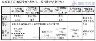 三菱plc的10ms计时器是否是中断输出