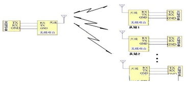 150Mbps USB无线网卡 802.11n 安装