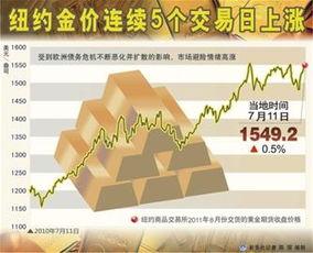 ...从而支撑11日黄金价格继续上扬.当天纽约商品交易所黄金期货市场...