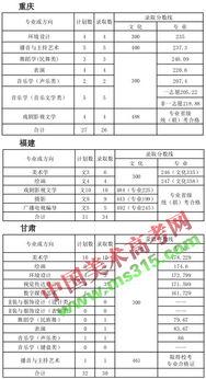 天津师范大学2015年艺术类专业录取分数线 一
