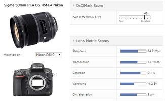 ...现 DxO公布适马50mm F1.4 Art镜头测试结果