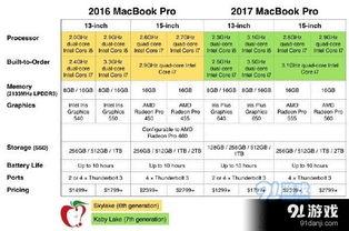 ...o2016款和2017款哪个好 15寸mbp2016款和2017款对比评测