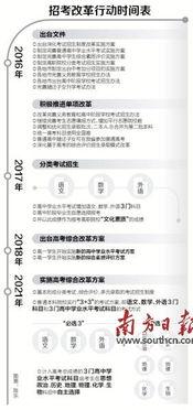 ...东5年后实施新高考方案 不分文理科外语考两次